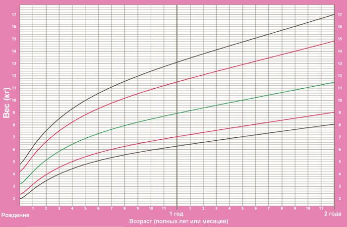 Норма веса с учетом возраста excel