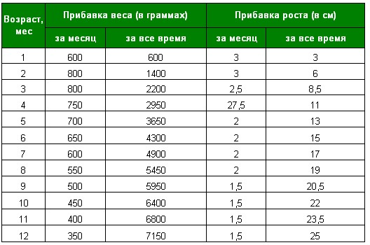 Таблица прибавки веса у грудничков