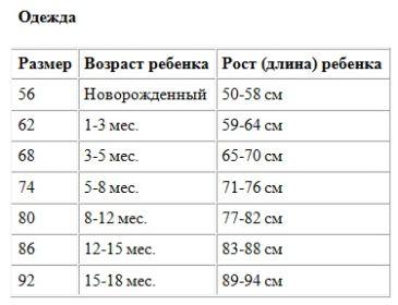 Таблица размеров для новорожденного и грудничков
